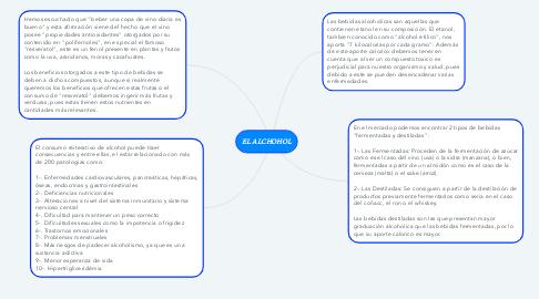 Mind Map: EL ALCHOHOL