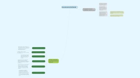 Mind Map: Licenciamento Ambiental