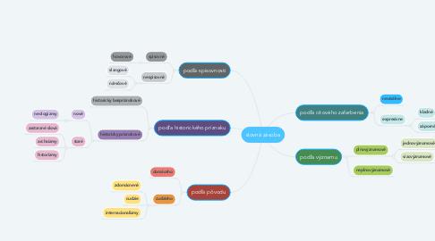 Mind Map: slovná zásoba