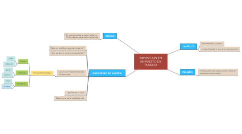 Mind Map: EXPOSICION EN UN PUESTO DE TRABAJO