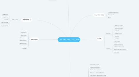 Mind Map: DISCAPACIDAD AUDITIVA