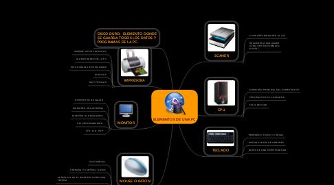 Mind Map: ELEMENTOS DE UNA PC