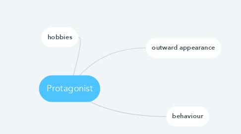 Mind Map: Protagonist