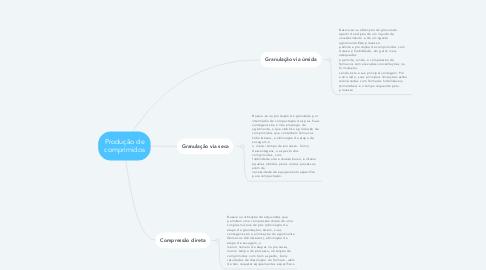 Mind Map: Produção de comprimidos