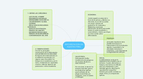 Mind Map: DEFORESTACION EN NUESTRO PERU