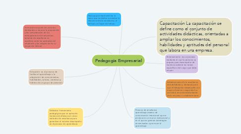 Mind Map: Pedagogía Empresarial