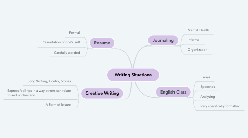 Mind Map: Writing Situations