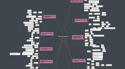 Mind Map: Recursos em Espécie