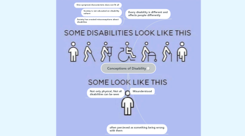 Mind Map: Conceptions of Disability