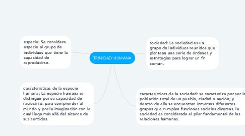 Mind Map: TRINIDAD HUMANA