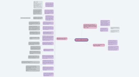Mind Map: Indicadores educativos