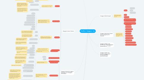 Mind Map: Klasifikasi Gangguan Jiwa