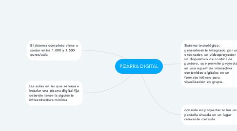 Mind Map: PIZARRA DIGITAL