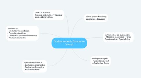 Mind Map: Evaluación en la Educación Virtual