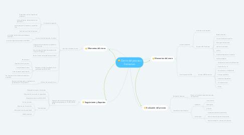Mind Map: Cierre del proceso Formativo