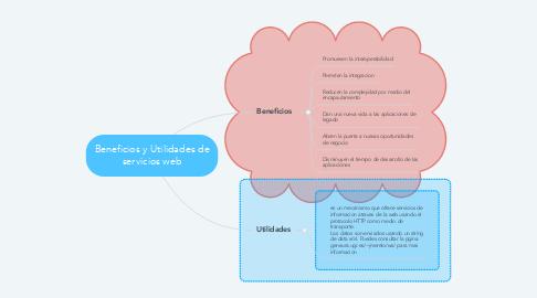 Mind Map: Beneficios y Utilidades de servicios web