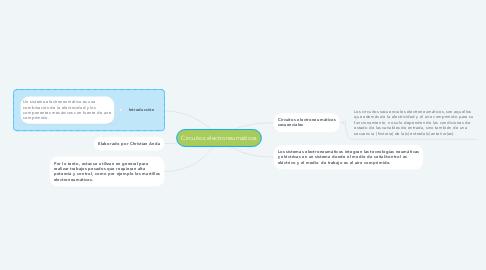 Mind Map: Componentes y circuitos básicos