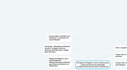 Mind Map: O Estágio de Regência como Contexto para o Desenvolvimento da Identidade profissional Docente de futuros Professores
