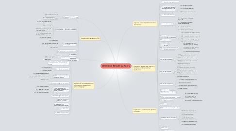 Mind Map: Orientación Educativa y Tutoría