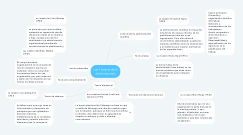 Mind Map: Las 7 teorías de la administración