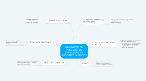Mind Map: ERGONOMIA NO PROCESSO DE FABRICAÇÃO DE PRODUTOS QUIMICOS