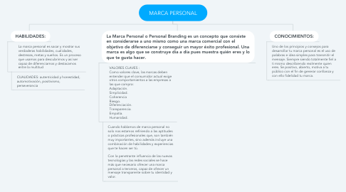 Mind Map: MARCA PERSONAL