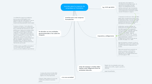 Mind Map: tramites para la creación de empresas en Colombia