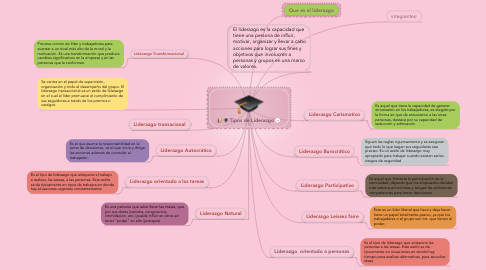 Mind Map: Tipos de Liderazgo