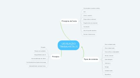 Mind Map: LEGISLAÇÃO TRABALHISTA (1)