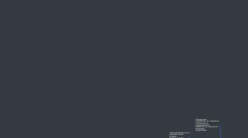 Mind Map: Desarrollo Organizacional.
