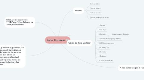 Mind Map: Julio Cortázar.