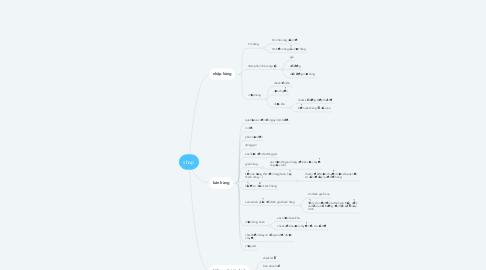 Mind Map: shop