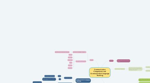 Mind Map: Communicative Competence and Communicative Language Teaching