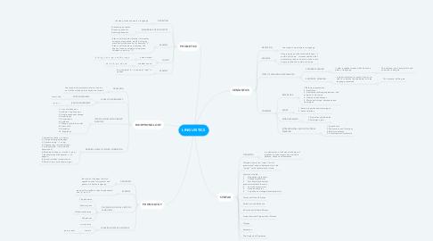 Mind Map: LINGUISTICS