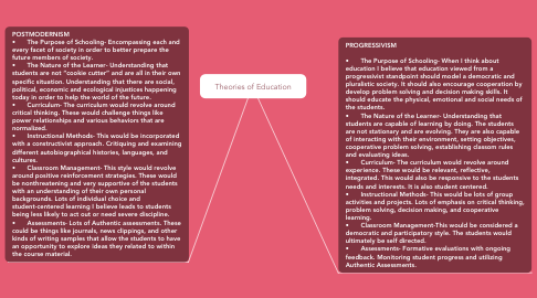 Mind Map: Theories of Education