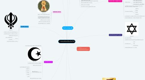 Mind Map: 11 ศาสนาที่น่าสนใจบนโลกใบนี้