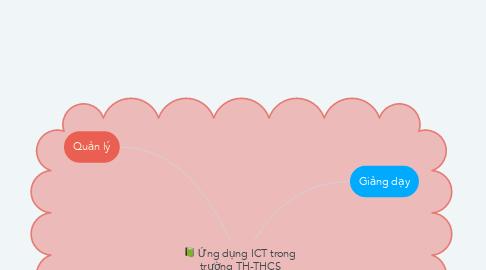 Mind Map: Ứng dụng ICT trong trường TH-THCS Thanh Mỹ