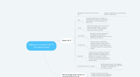 Mind Map: Gobierno y control de TI - De qué se trata