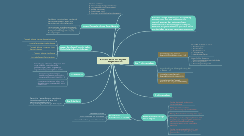 Mind Map: Pancasila dalam Arus Sejarah          Bangsa Indonesia