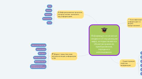 Mind Map: Информация-осознанные сведения об окружающем мире, которые являются объектом хранения, преобразования, передачи и использования.