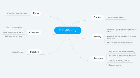 Mind Map: Critical Reading