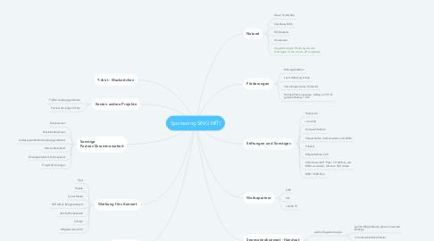 Mind Map: Sponsoring SING MIT!