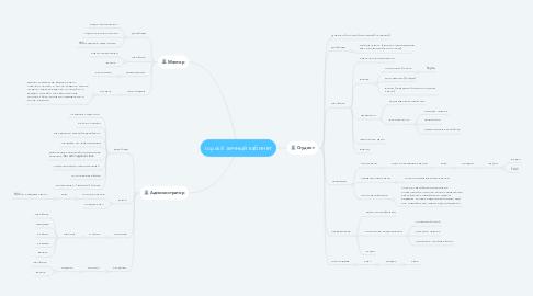 Mind Map: topskill личный кабинет