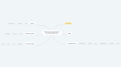 Mind Map: Etika dalam Komunikasi Online dan Cek Kemiripan Teks
