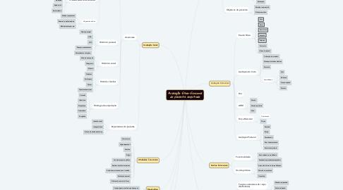 Mind Map: Avaliação físico-funcional do paciente amputado