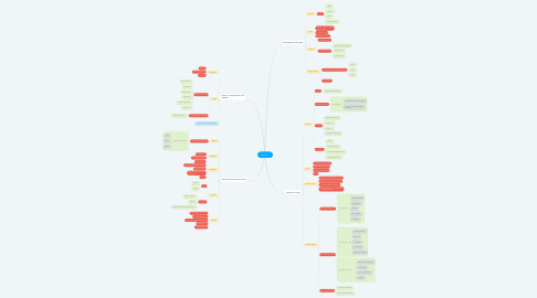 Mind Map: Séance 1