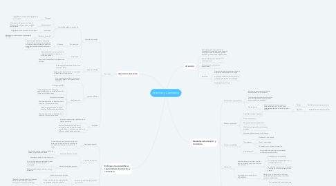 Mind Map: Atención y Conciencia