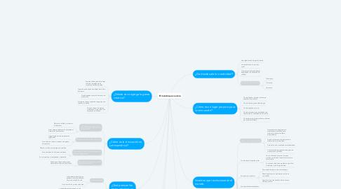 Mind Map: El mundo que se viene