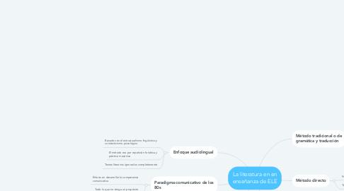 Mind Map: La literatura en en enseñanza de ELE