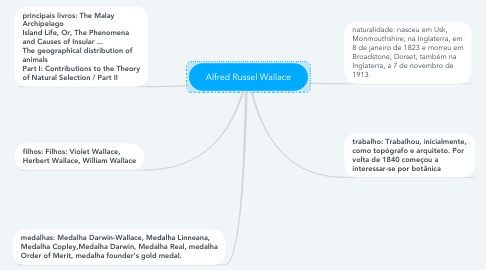 Mind Map: Alfred Russel Wallace